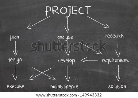 diagram for project development - stock photo