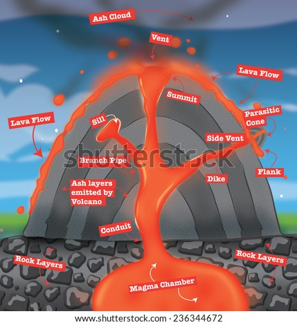 Diagram Volcano Stock Illustration 236344672 Shutterstock