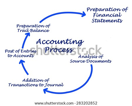 Diagram of Accounting Process