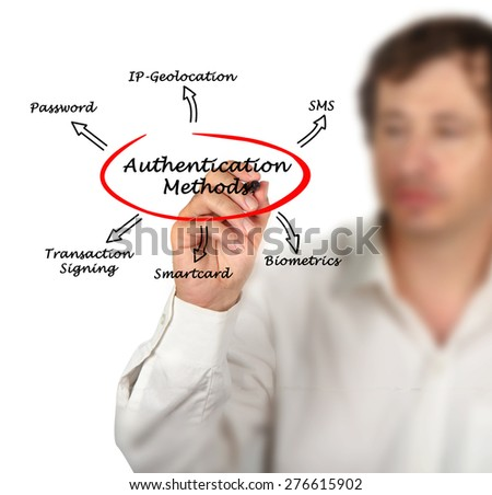 Diagram of Authentication - stock photo