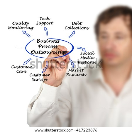 Diagram of Business Process Outsourcing