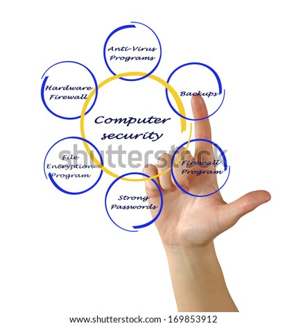 Diagram of computer security - stock photo