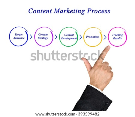Diagram of content marketing process - stock photo
