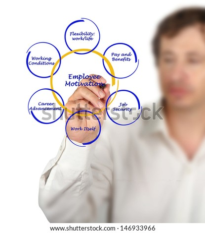 Diagram of employee motivation - stock photo