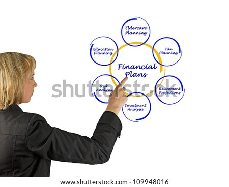 Diagram of financial plan