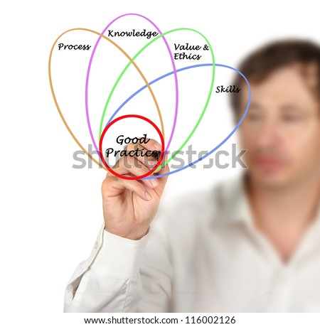 Diagram of good practice - stock photo