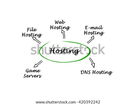 Diagram of hosting