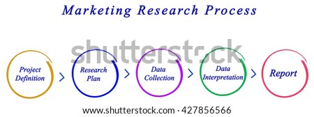 cross culturalization dimensions of marketing research 110 marketing research is a part of marketing strategy 1/16 111 deciding who should do the research 1/16 46 the size of the sample 4/20.