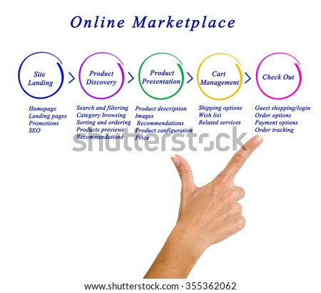 Diagram of online marketing - stock photo
