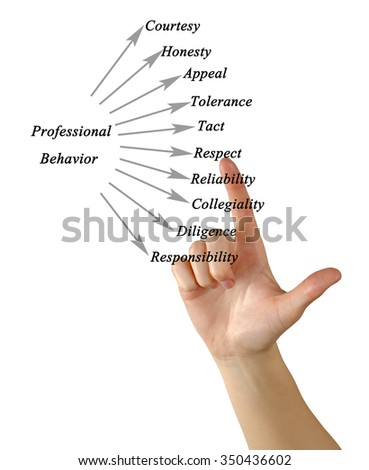 Diagram of Professional Behavior