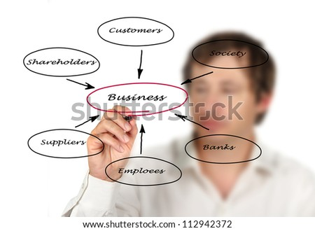 Diagram of relationship of business with stakeholders - stock photo