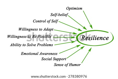 Diagram of Resilience - stock photo