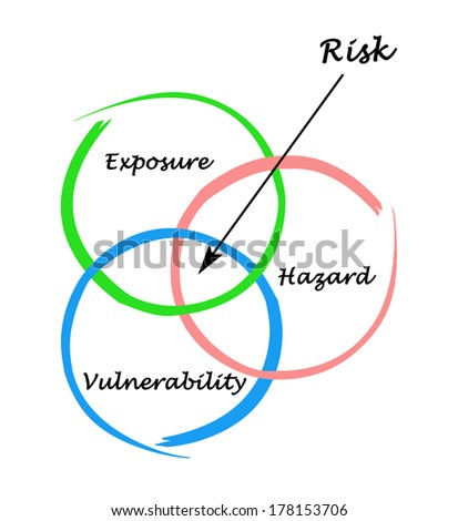Diagram of risk