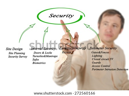 Diagram of Security	  - stock photo