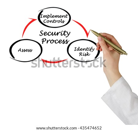 Diagram of Security Process