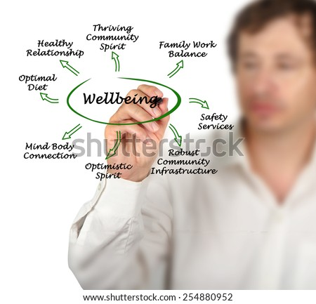 Diagram of Wellbeing - stock photo