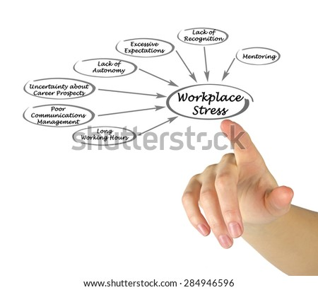 Diagram of Workplace Stress