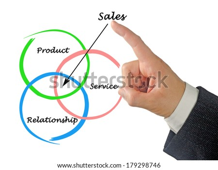 Diagrams of sales