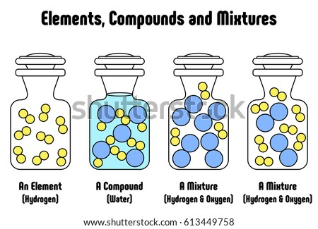 Different Between Elements Compounds Mixtures Example Stock