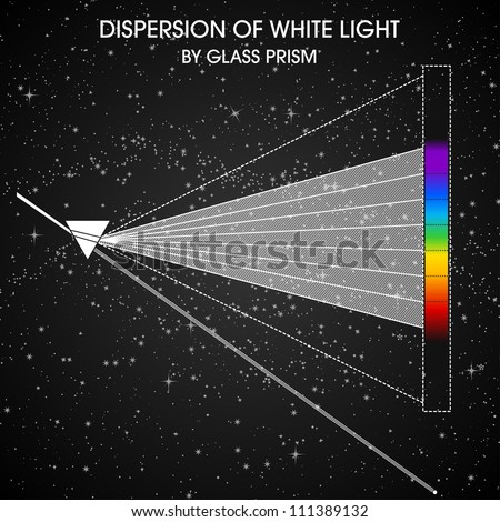 Dispersion of White Light by Glass Prism.