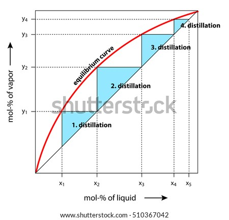Distillation Diagram Equilibrium Curve Demonstrating Separation