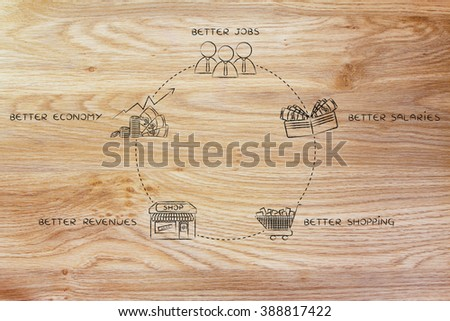 economic expansion cycle: better jobs, better salaries, better shopping, better revenues, better economy - stock photo