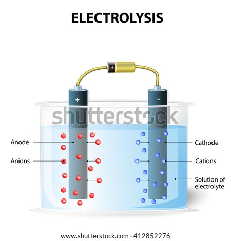 Stock Vector Electrolysis Process On Passing Electric Current The Cations Move Towards The Cathode And Get moreover Green gases besides Hydrogen as well Stock Illustration Electrolysis Process Diagram moreover Search. on stock illustration electrolysis process diagram