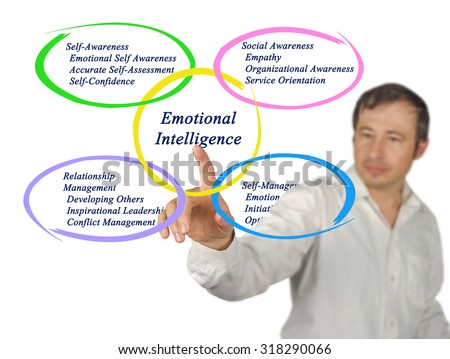 Emotional Intelligence - stock photo