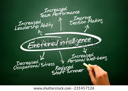 Emotional intelligence vector hand drawn concept diagram on blackboard - stock photo