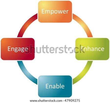 Employee empowerment improvement business strategy concept diagram - stock photo