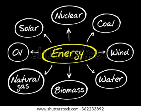 Energy mind map, types of energy generation, business concept - stock photo