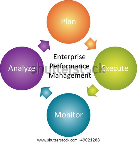 Enterprise performance management business strategy concept diagram illustration