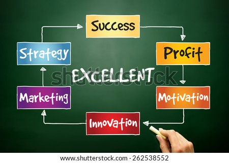 Excellent Marketing Strategy process, business concept on blackboard - stock photo