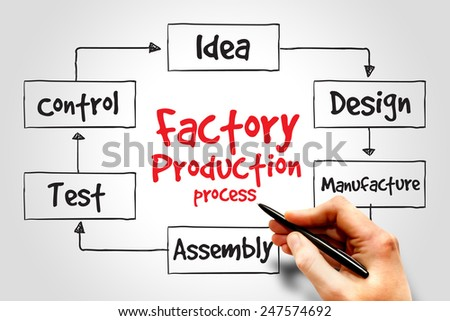 Factory Production process, business concept - stock photo