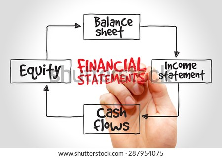 Financial Statements Mind Map Business Concept Stock Photo Royalty