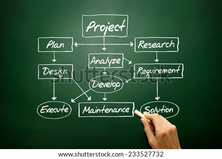 Flow chart for project development concept, business strategy on blackboard  - stock photo