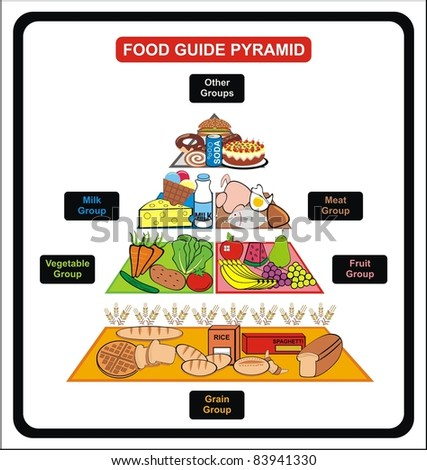 Food Guide Pyramid - Including Groups ( Grain, Fruit, vegetable, milk, meat, other ) - Useful for School , educational Material, Clinics and Diet - stock photo