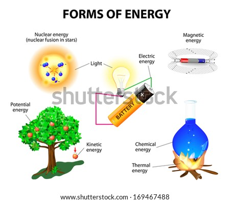 forms energy kinetic potential mechanical chemical stock rh shutterstock com Kinetic Energy Worksheet with Answers Kinetic Energy Worksheet with Answers
