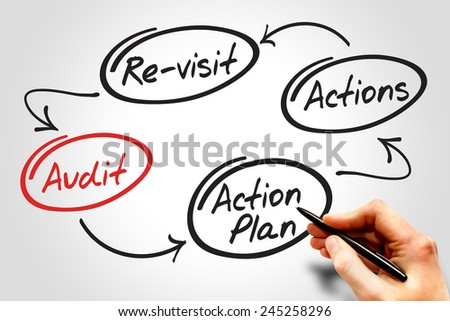 Four steps of the audit process in order to audit a company, business concept - stock photo