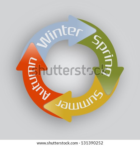 Four sticky arrows in circle. Concept of seasons.