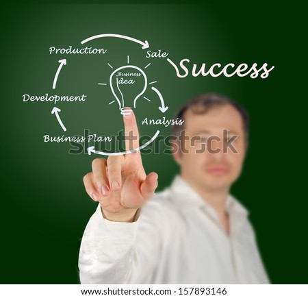 From business idea to success - stock photo