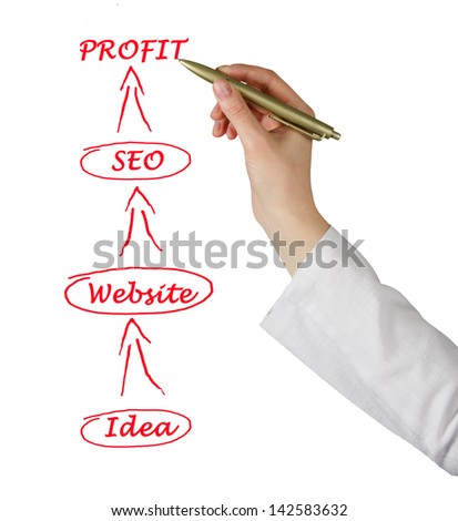 From idea to profit - stock photo