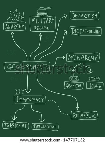 an analysis of democracy government Rhetorical analysis  the federalist papers and early thoughts on the form of our government  rhetorical democracy:.