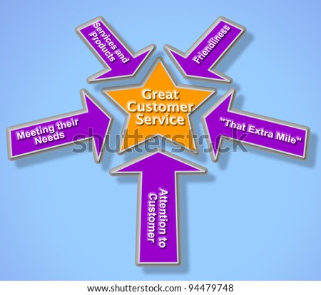 Great Customer Service Purple and Gold Diagram
