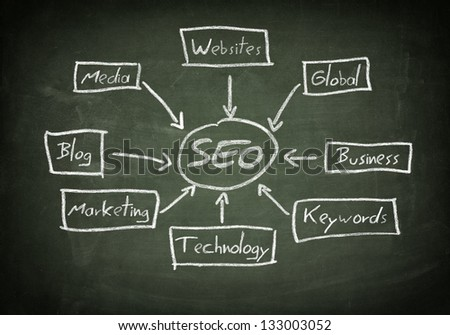 green Blackboard with SEO Concept schema - stock photo