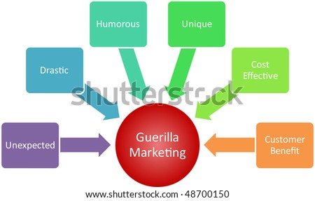 marketing management strategy