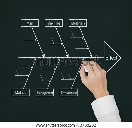 hand draw and analyze with cause effect diagram or fish bone diagram on blackboard - stock photo