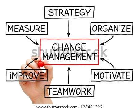 Hand drawing Change Management flow chart with red marker on transparent wipe board. - stock photo