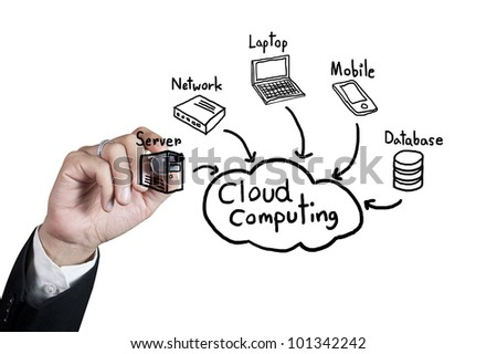 Hand drawing cloud computing on whiteboard