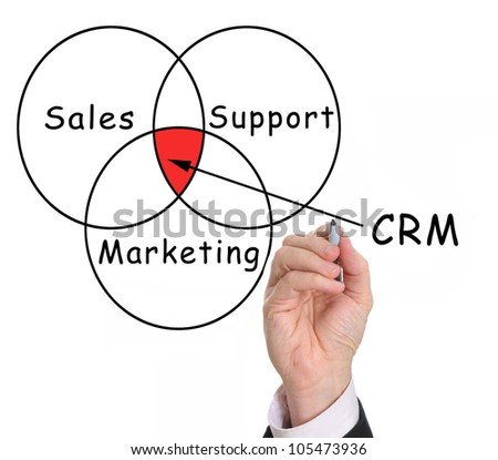 Hand drawing Customer Relationship Management (CRM) chart - stock photo